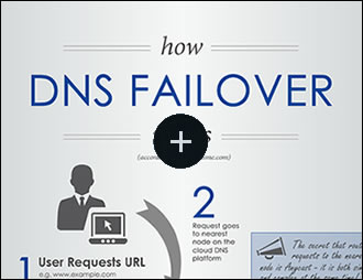 DNS Failover Infographic