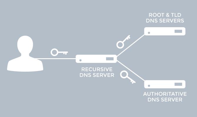 Full DNSSEC Support