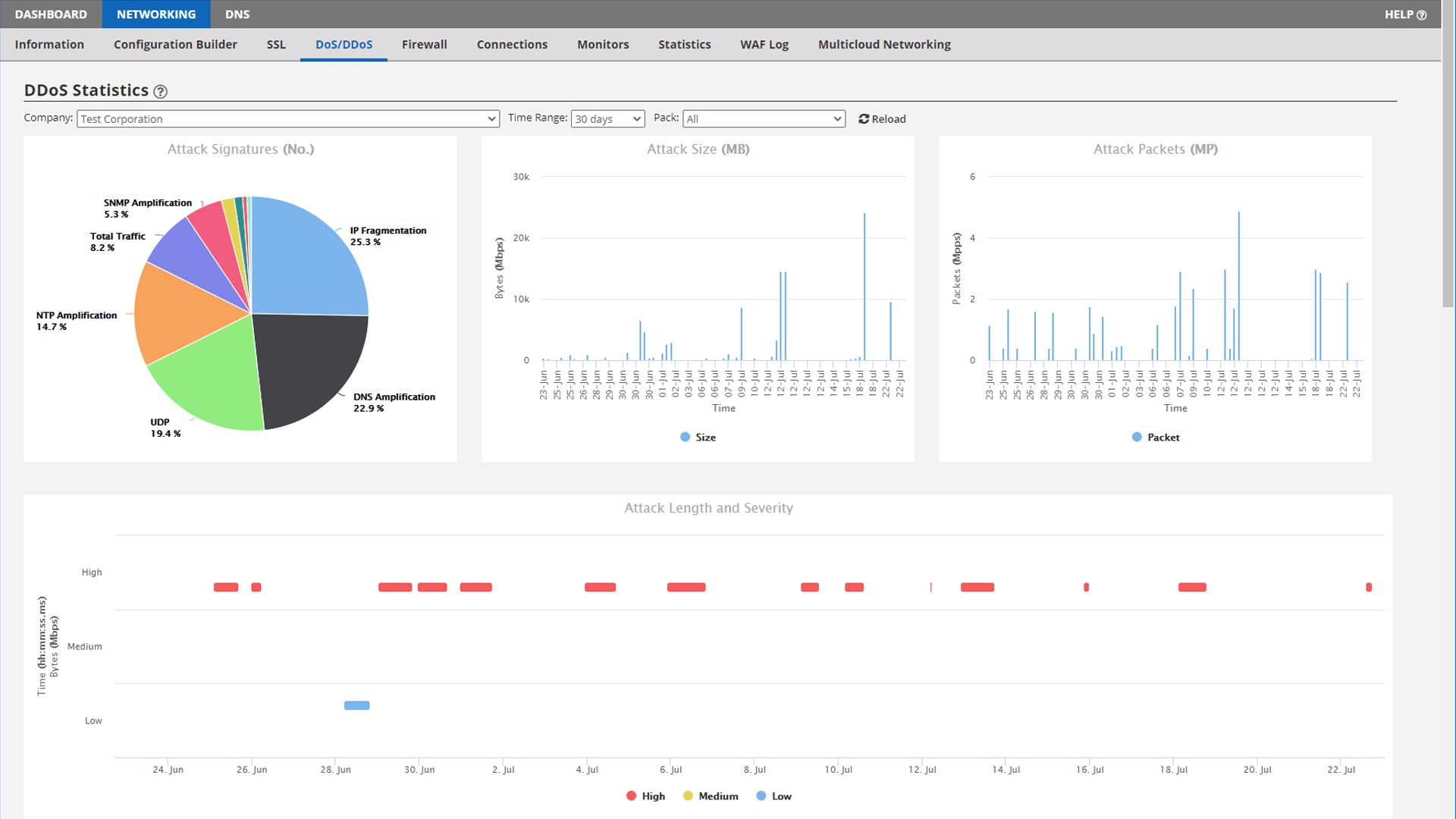 DDoS Statistics Tab