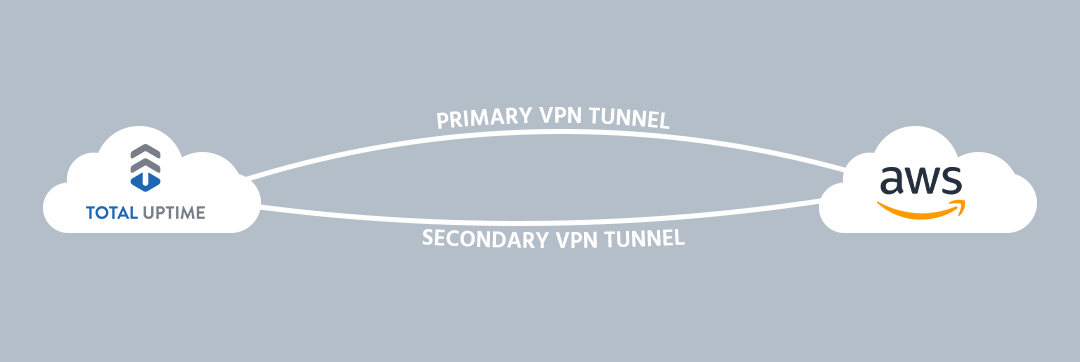 Creating an Active-Active VPN Tunnel with BGP in AWS | Total