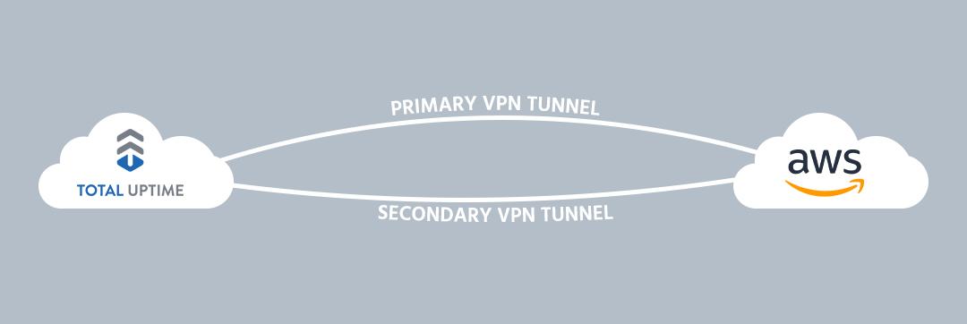 active-active vpn tunnel bgp aws
